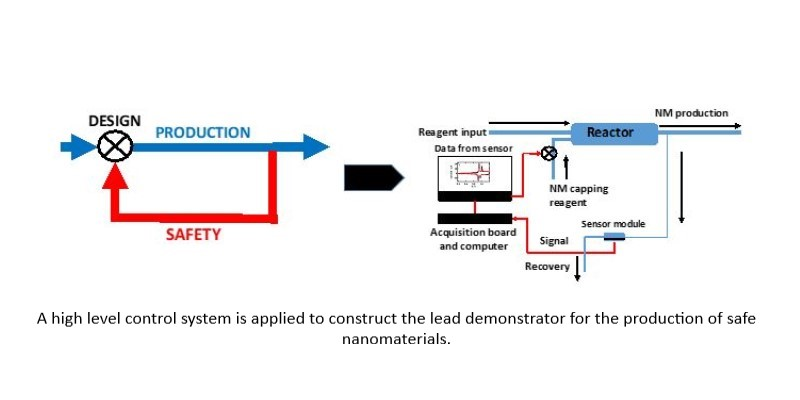The figure below shows how the high level  control system concept (left) is specifically applied to construct the lead demonstrator (right) for production of safe nanomaterial. This demonstrator is one of the main outcomes of the project.
