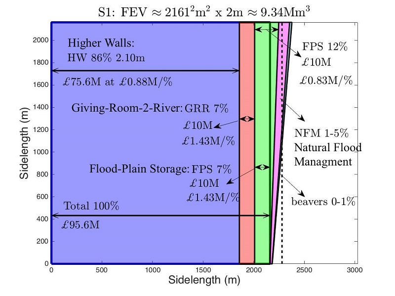 Graph representing flooding research