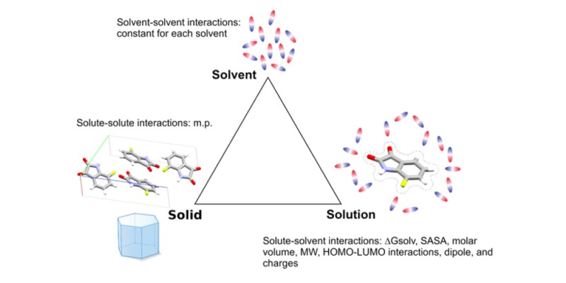 Solubility prediction problem addressed