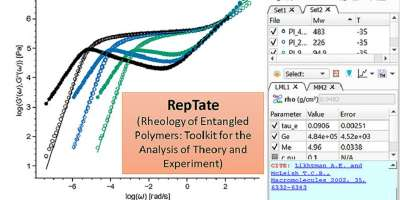 Diagram showing RepTate software
